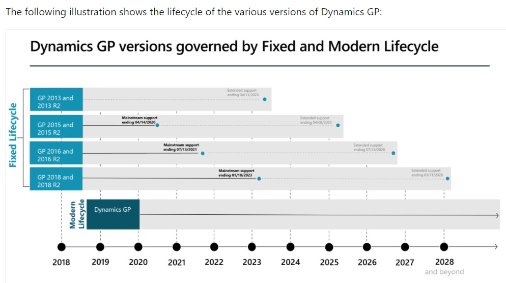 July 2021 #Understanding the Lifecycle Policies for Microsoft Dynamics GP